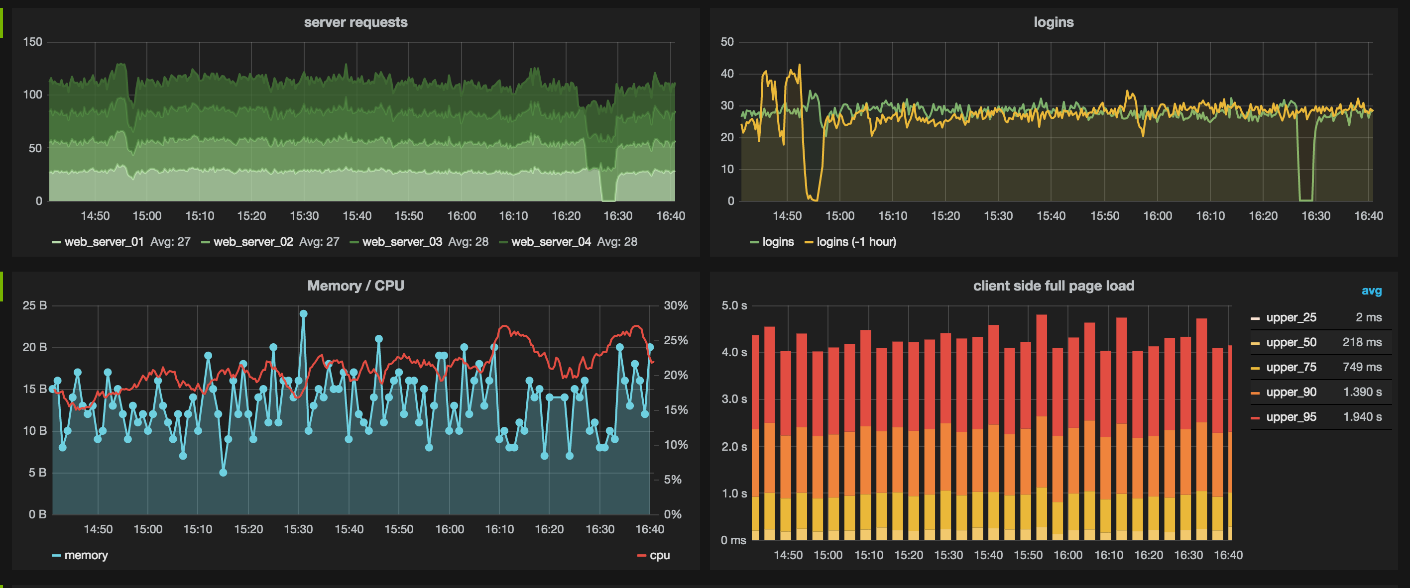 How to Build a MixPanel Clone with Docker, InfluxDB and